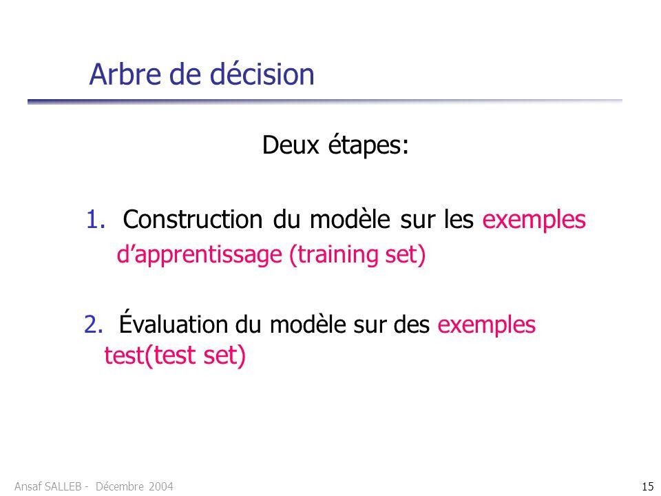 1. Construction du modèle sur les exemples