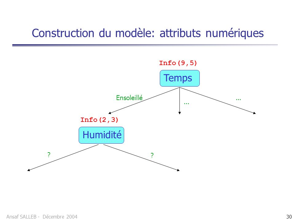 Construction du modèle: attributs numériques