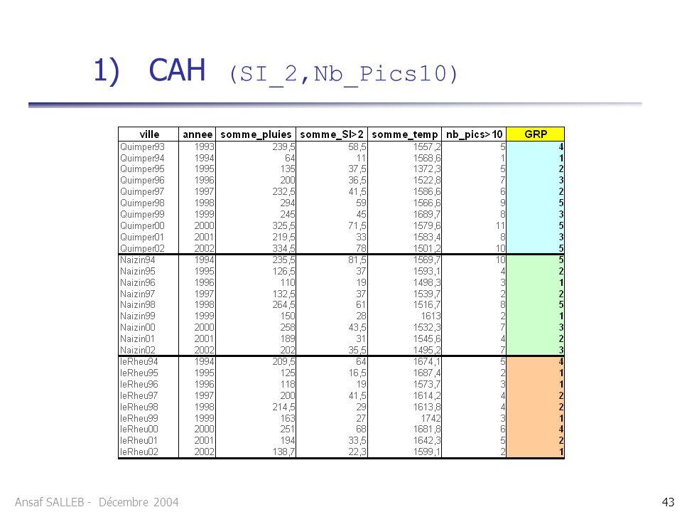 1) CAH (SI_2,Nb_Pics10)