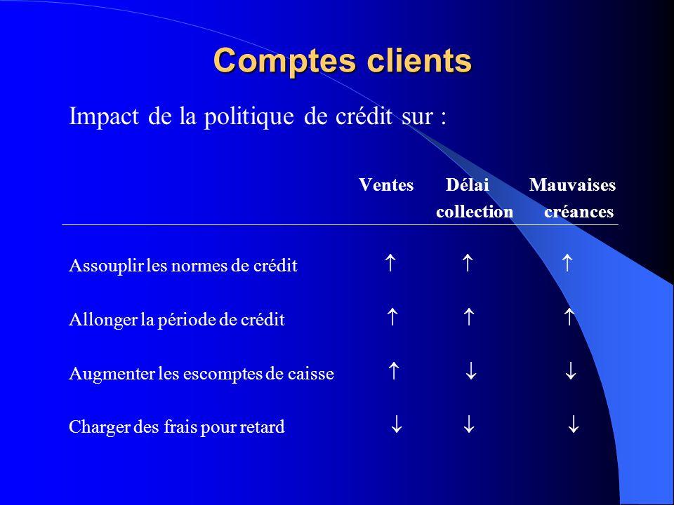 Comptes clients Impact de la politique de crédit sur :