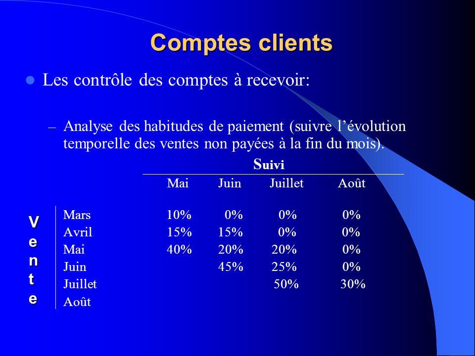 Comptes clients Les contrôle des comptes à recevoir: