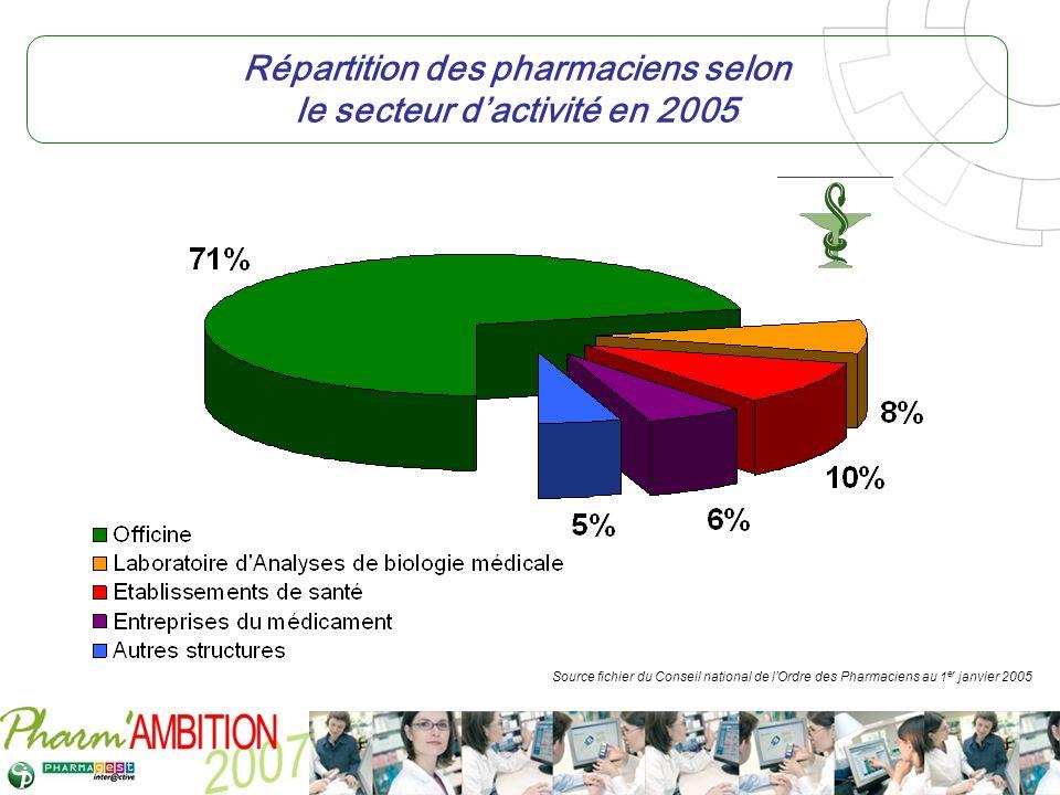 Répartition des pharmaciens selon le secteur d'activité en 2005