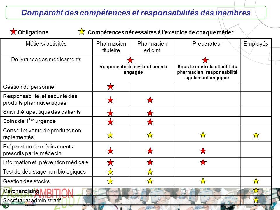 Comparatif des compétences et responsabilités des membres