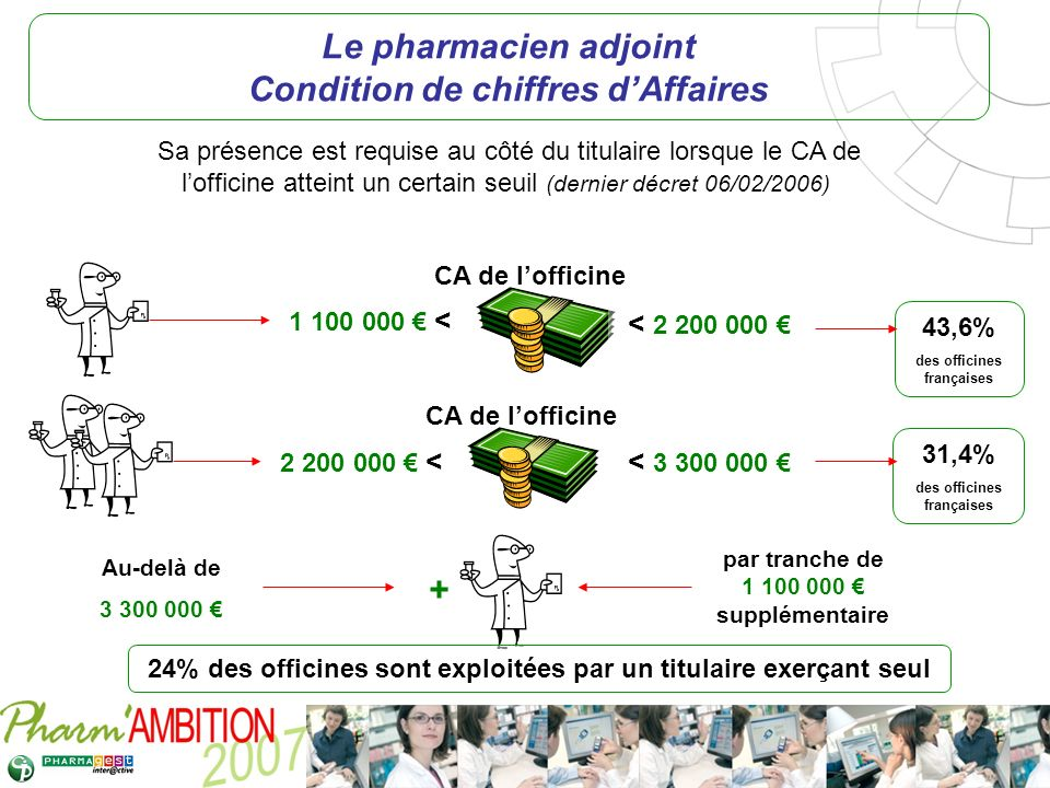 Le pharmacien adjoint Condition de chiffres d'Affaires