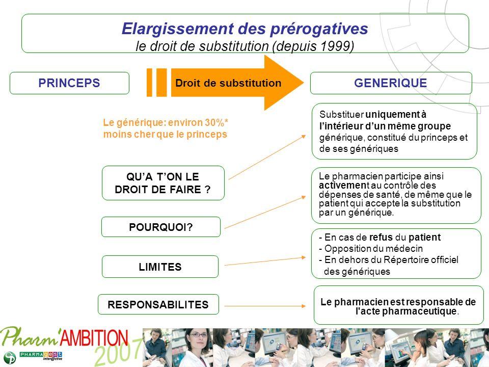 Elargissement des prérogatives le droit de substitution (depuis 1999)