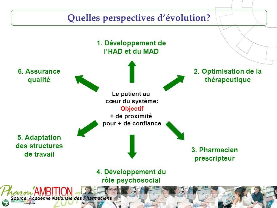 Quelles perspectives d'évolution
