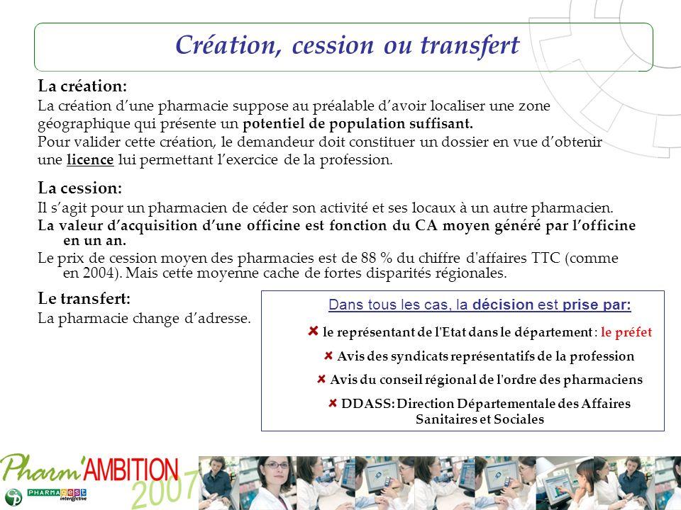 Création, cession ou transfert