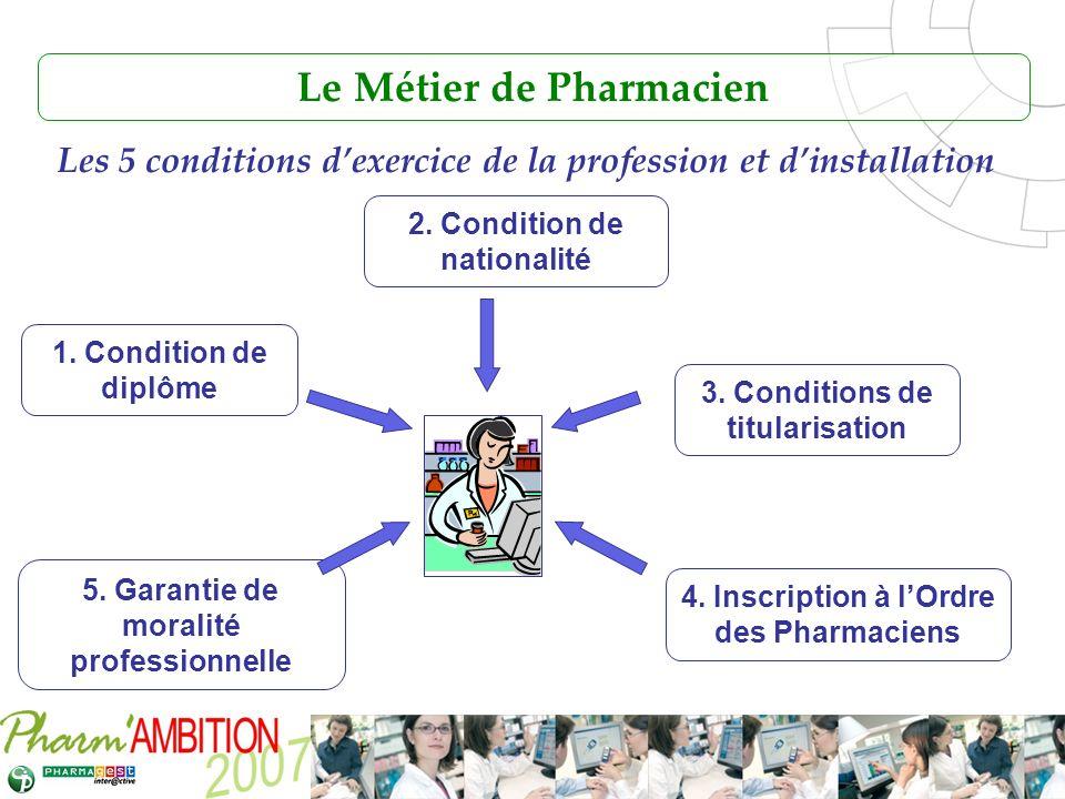 Le Métier de Pharmacien
