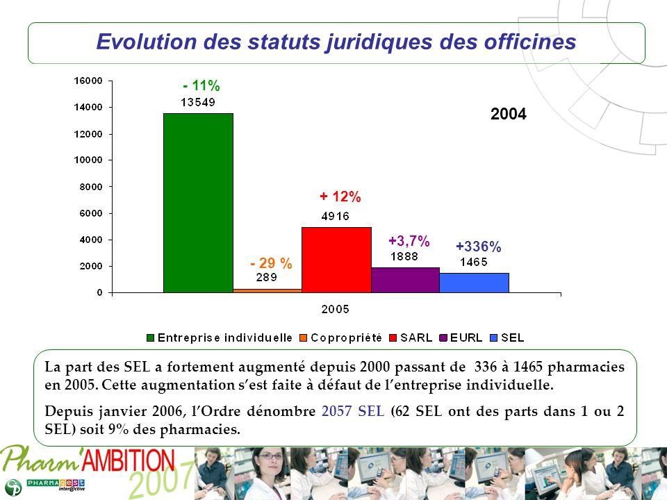 Evolution des statuts juridiques des officines