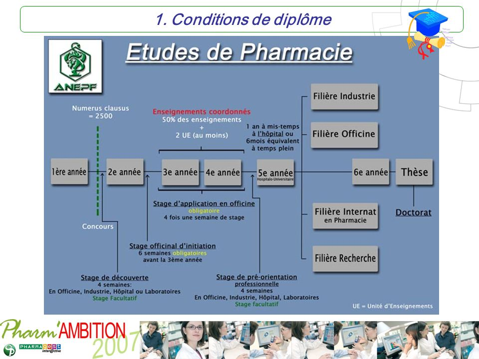 1. Conditions de diplôme