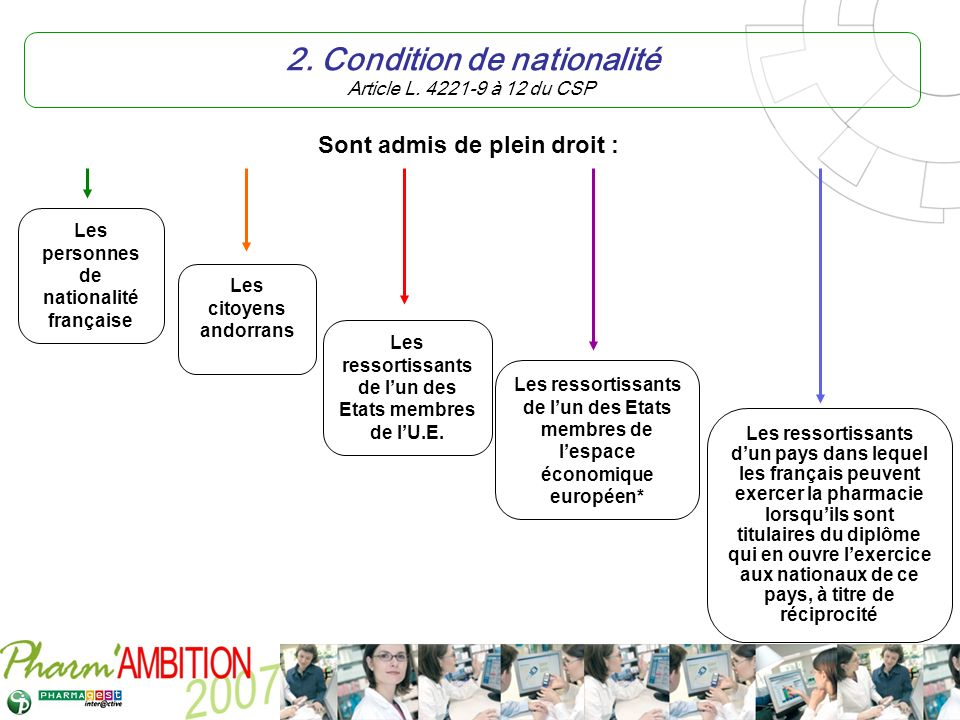 2. Condition de nationalité Article L. 4221-9 à 12 du CSP
