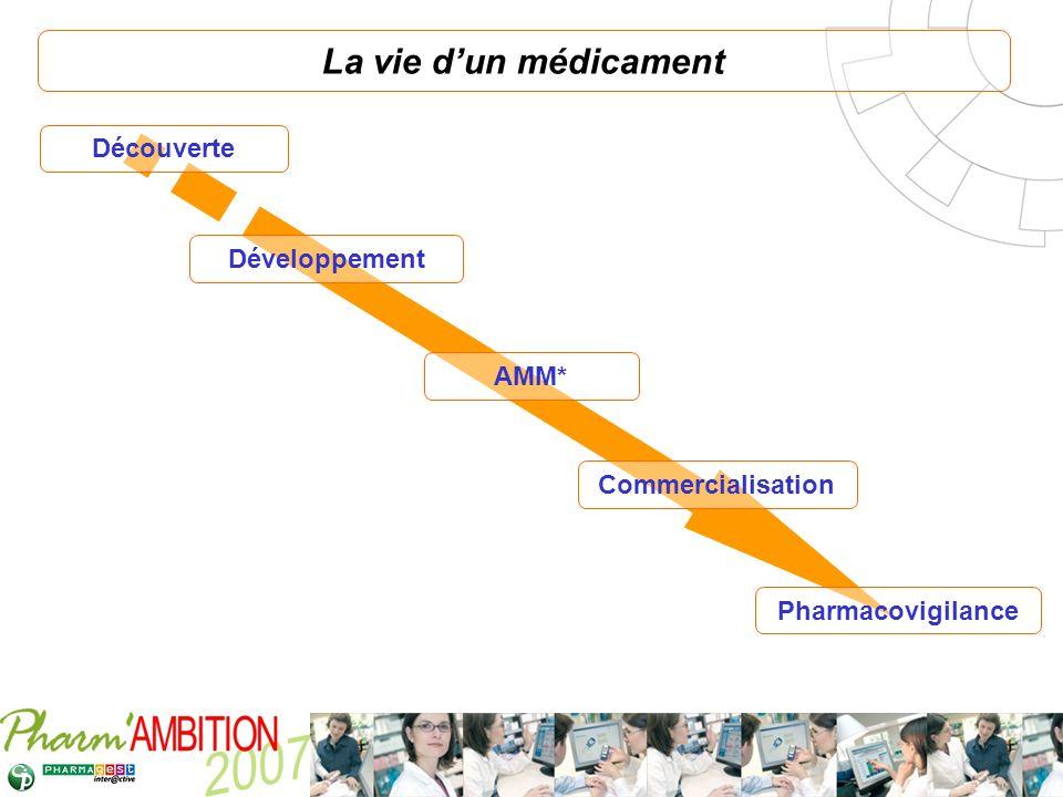 La vie d'un médicament Découverte Développement AMM* Commercialisation