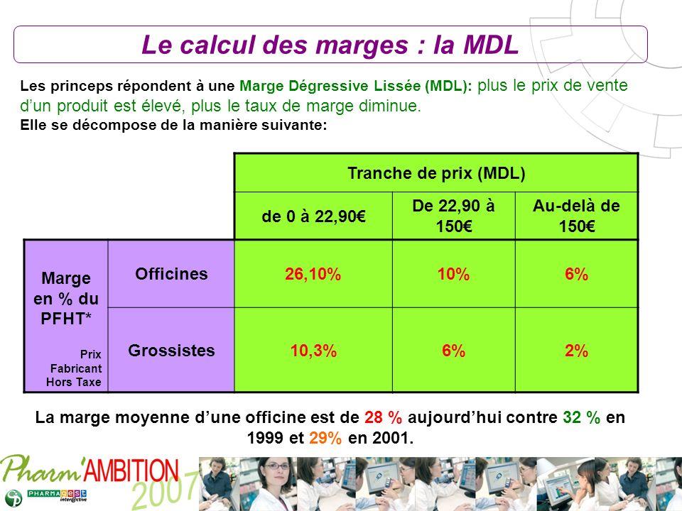 Le calcul des marges : la MDL