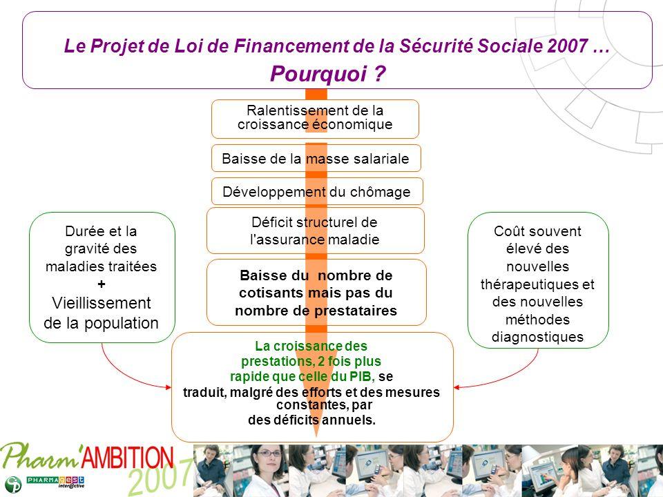 Le Projet de Loi de Financement de la Sécurité Sociale 2007 … Pourquoi