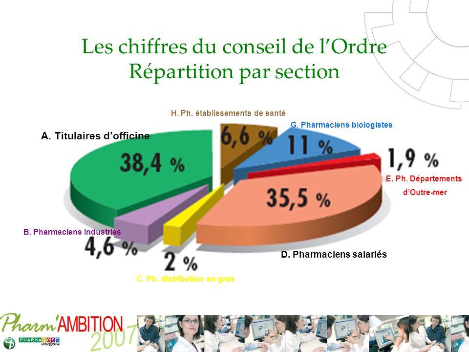 Les chiffres du conseil de l'Ordre Répartition par section
