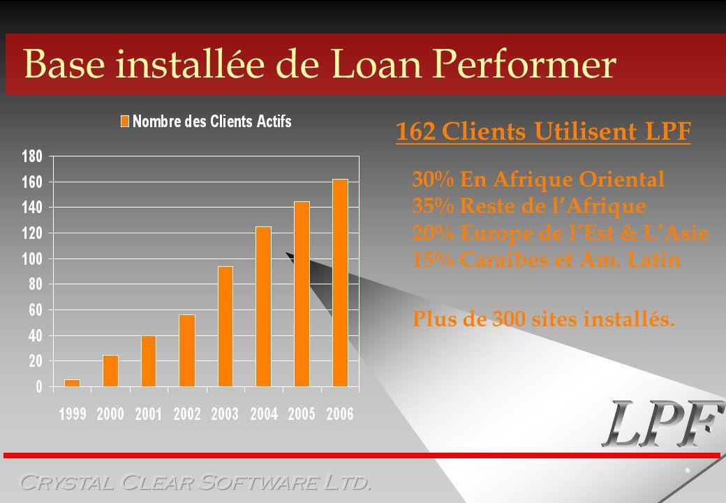 Base installée de Loan Performer