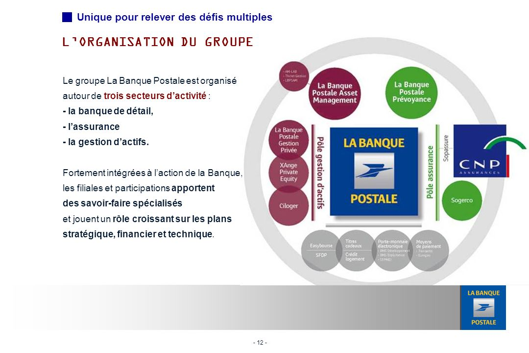 L'ORGANISATION DU GROUPE