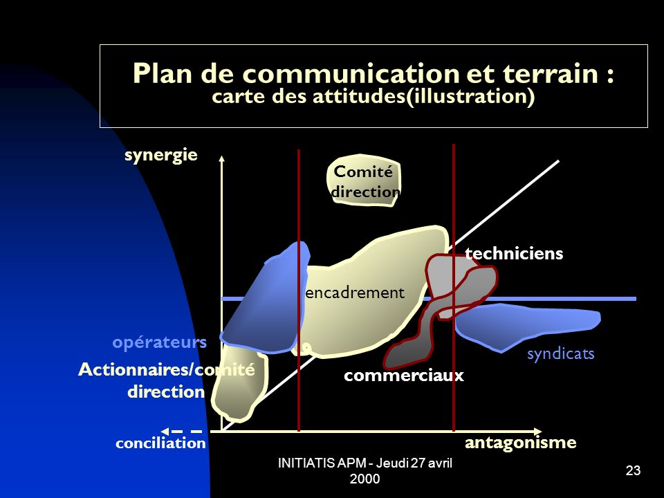 Plan de communication et terrain : carte des attitudes(illustration)