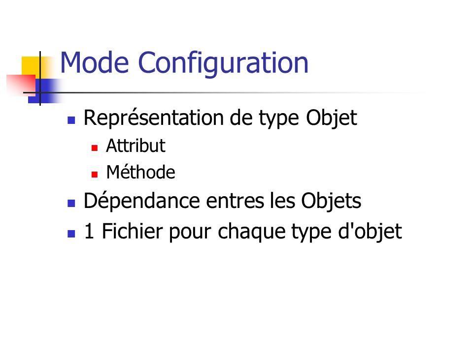 Mode Configuration Représentation de type Objet