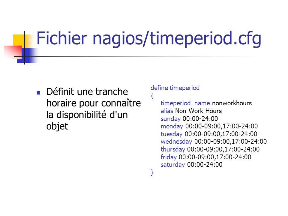 Fichier nagios/timeperiod.cfg
