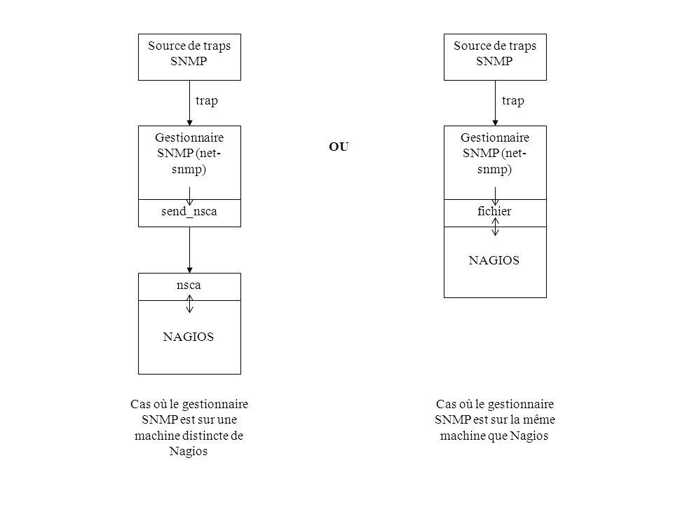 Gestionnaire SNMP (net-snmp)