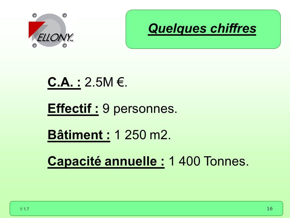 Quelques chiffres C.A. : 2.5M €. Effectif : 9 personnes.