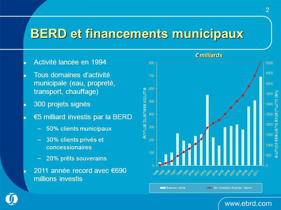 BERD et financements municipaux