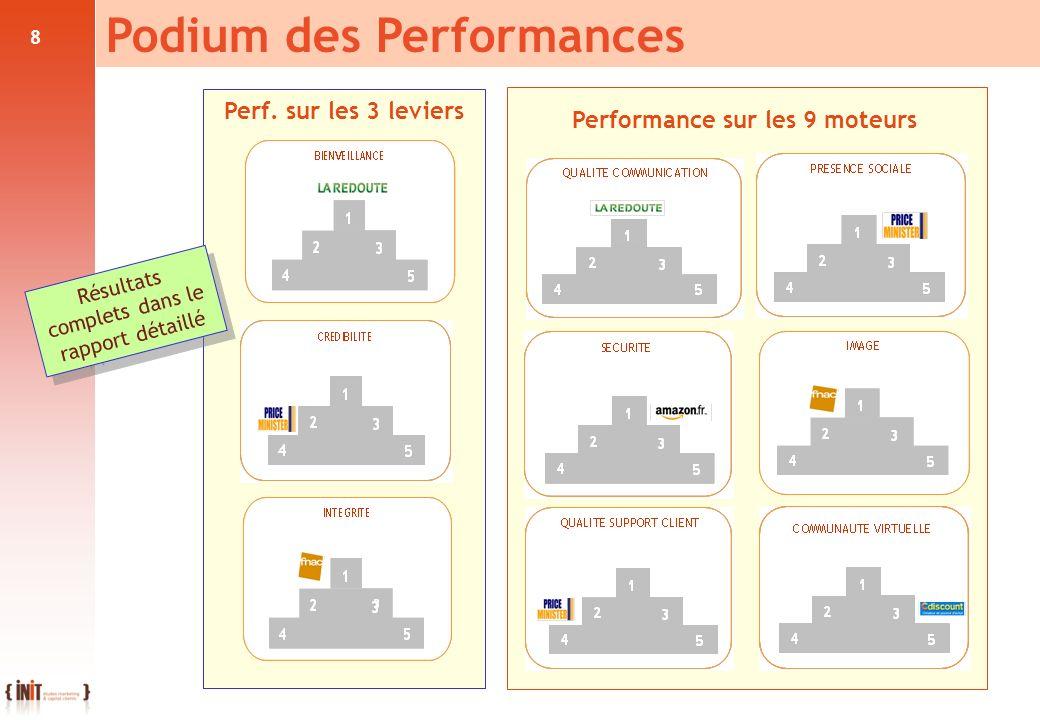 Performance sur les 9 moteurs