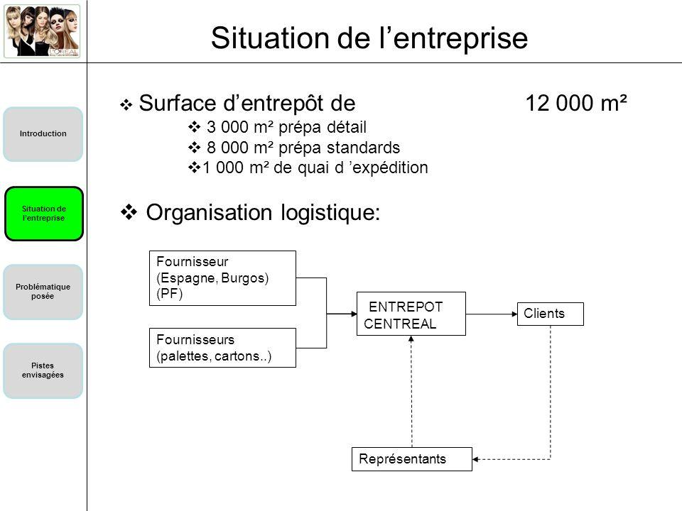 Situation de l'entreprise