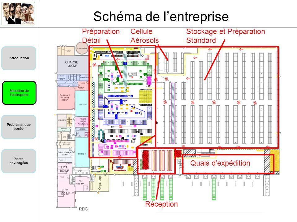 Schéma de l'entreprise