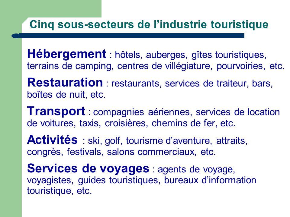 Cinq sous-secteurs de l'industrie touristique