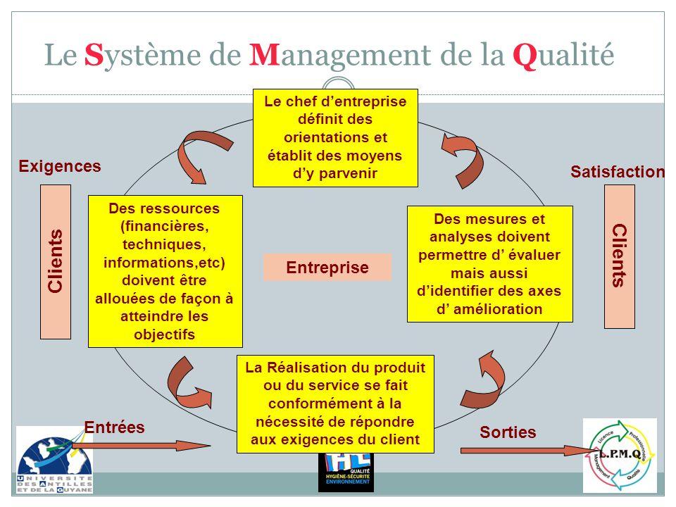 Le Système de Management de la Qualité