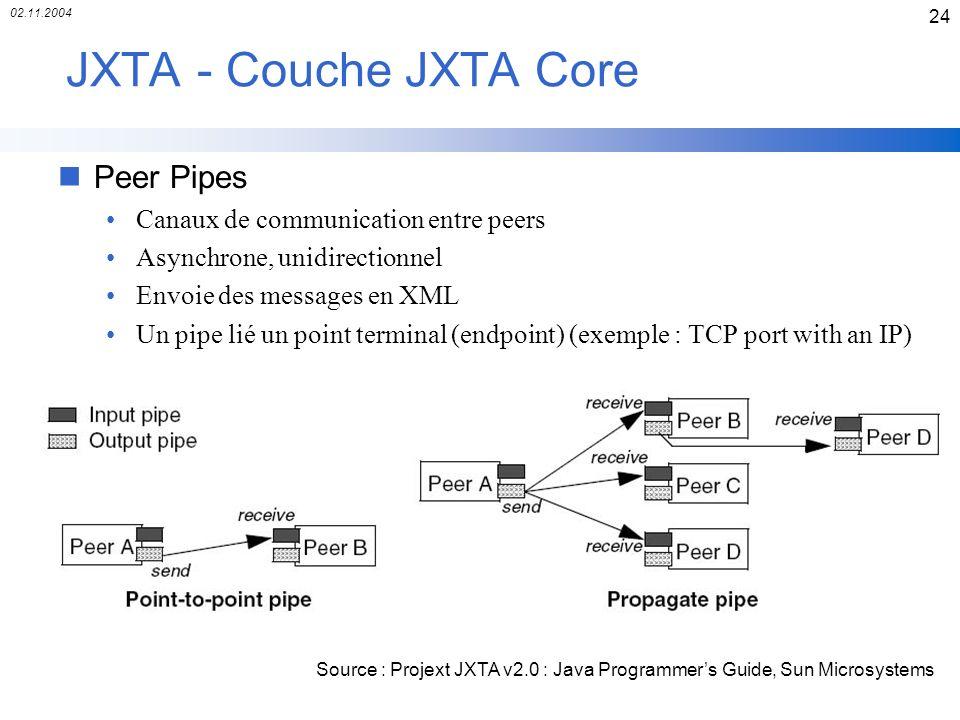 JXTA - Couche JXTA Core Peer Pipes Canaux de communication entre peers