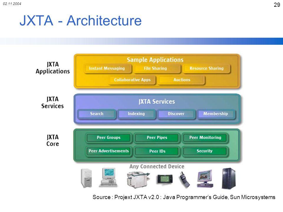 02.11.2004 JXTA - Architecture.