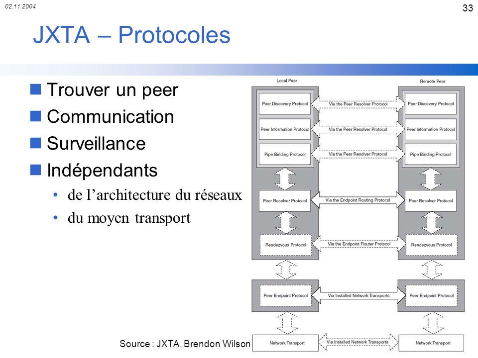 JXTA – Protocoles Trouver un peer Communication Surveillance