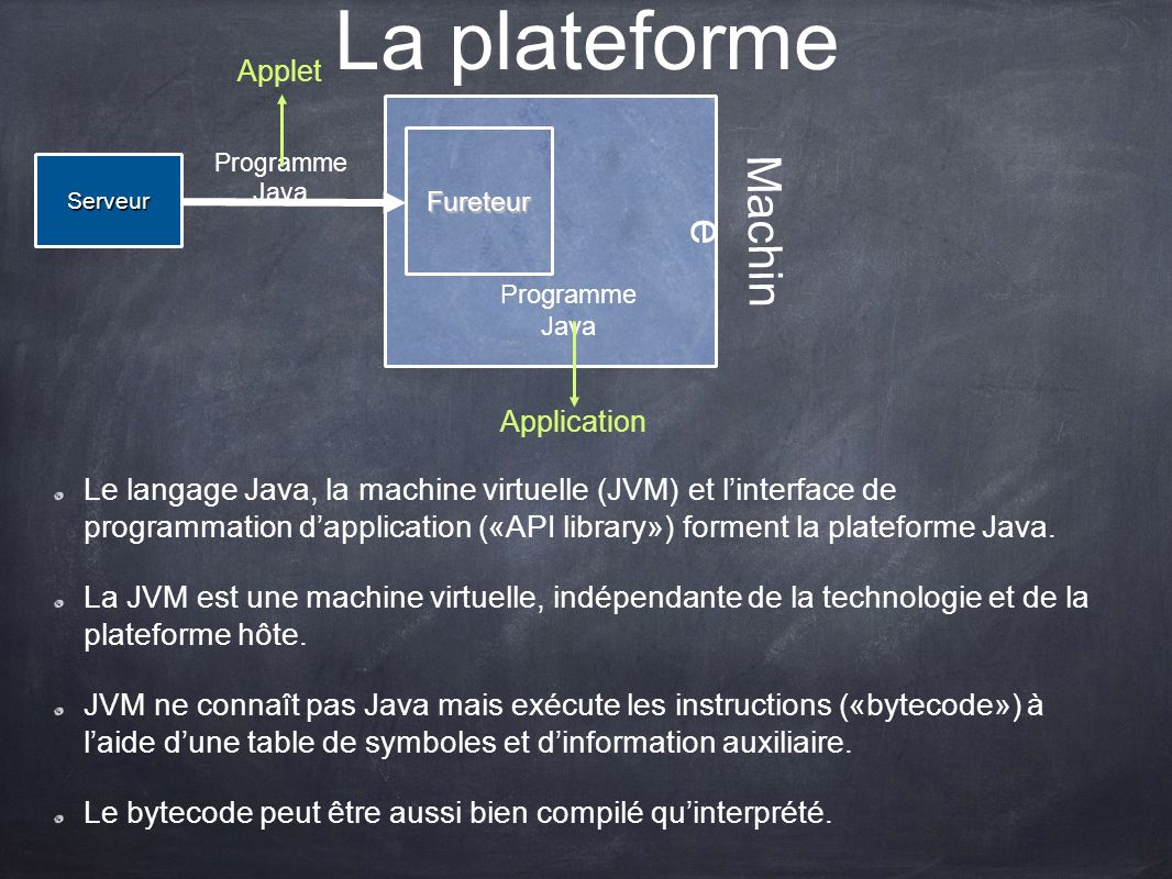 La plateforme Applet. Machine. Fureteur. Serveur. Programme Java. Programme Java. Application.