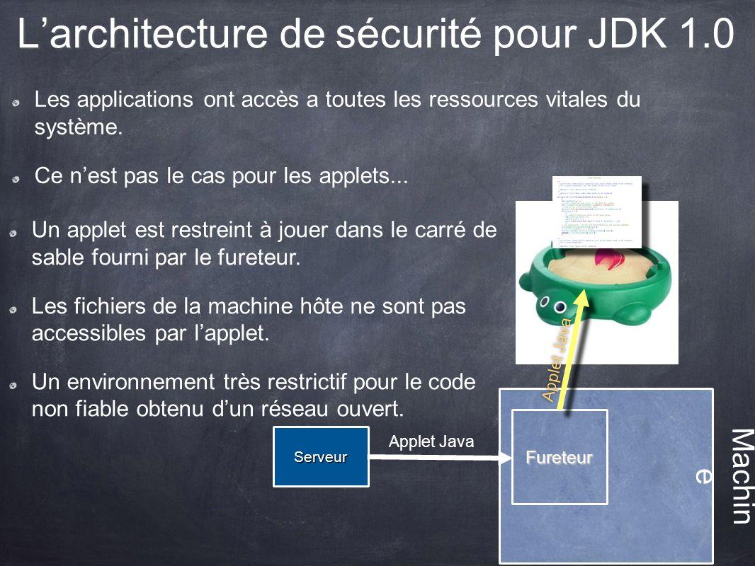 L'architecture de sécurité pour JDK 1.0