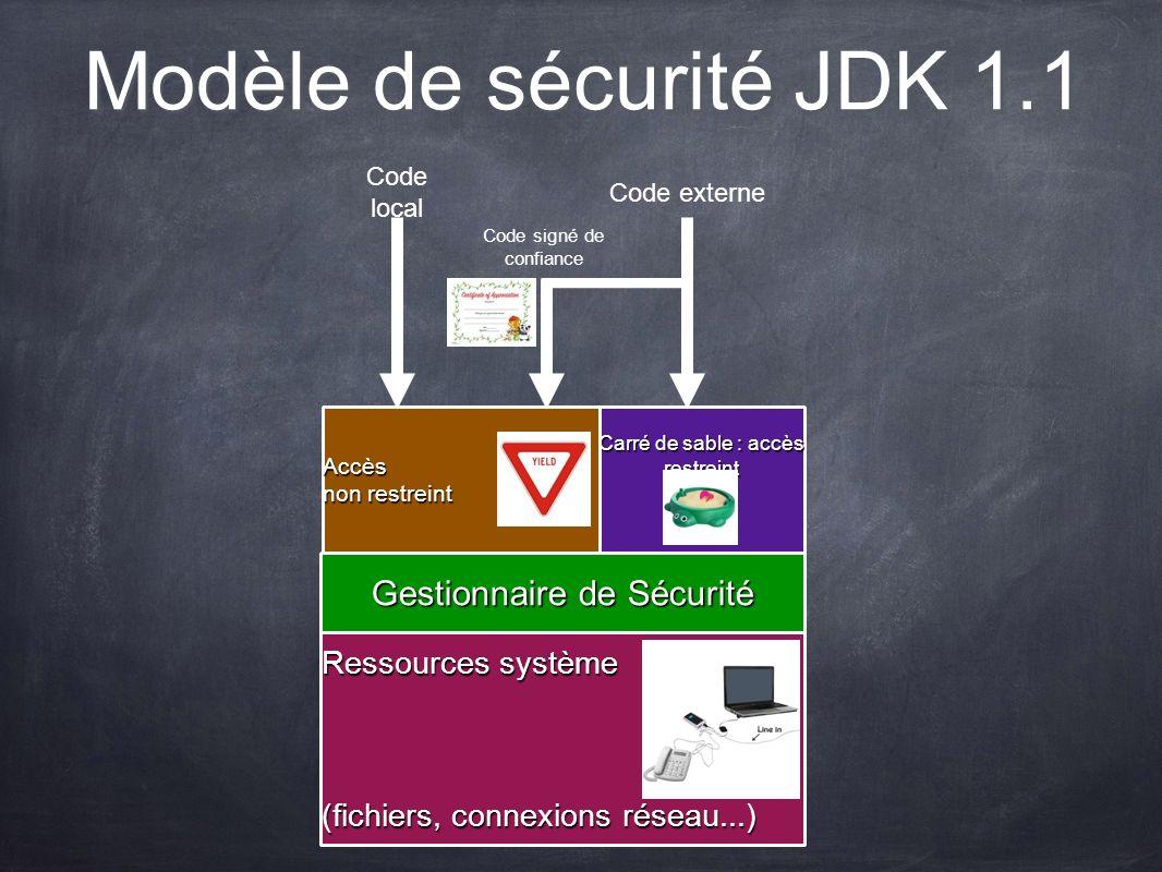 Modèle de sécurité JDK 1.1 Gestionnaire de Sécurité Ressources système