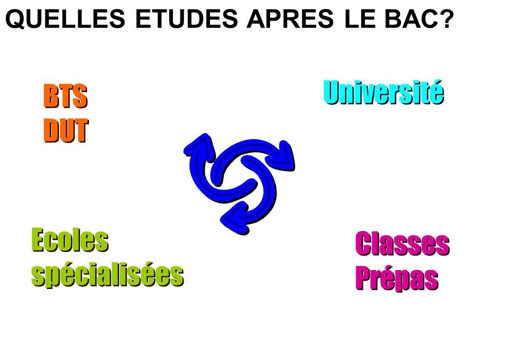 Université BTS DUT Ecoles spécialisées Classes Prépas