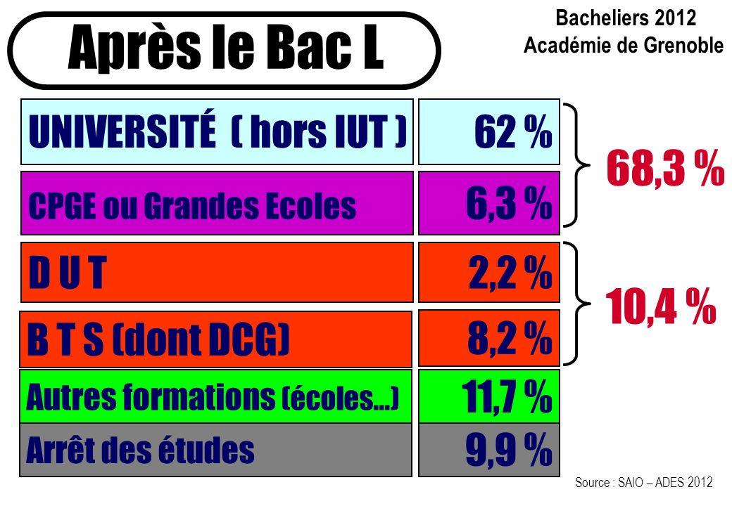 Après le Bac L 68,3 % 10,4 % UNIVERSITÉ ( hors IUT ) 62 % 6,3 % D U T