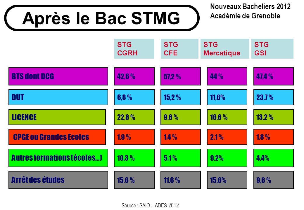 Après le Bac STMG Nouveaux Bacheliers 2012 Académie de Grenoble
