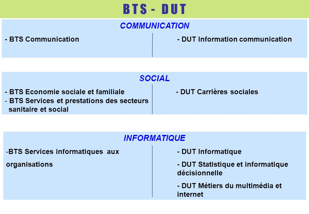 B T S - D U T COMMUNICATION SOCIAL INFORMATIQUE