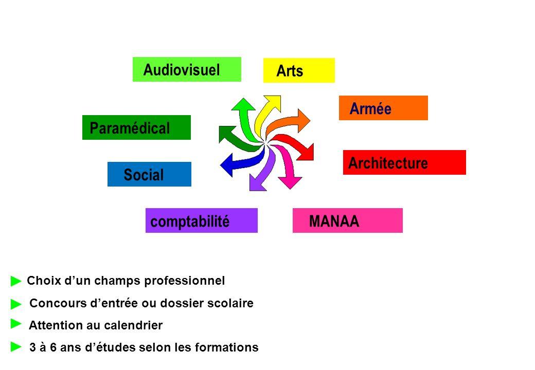 Architecture comptabilité Audiovisuel Arts Armée Paramédical Social