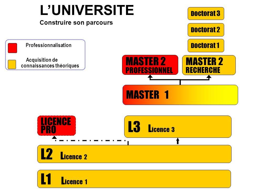 L'UNIVERSITE L3 Licence 3 L2 Licence 2 L1 Licence 1 MASTER 2 MASTER 1