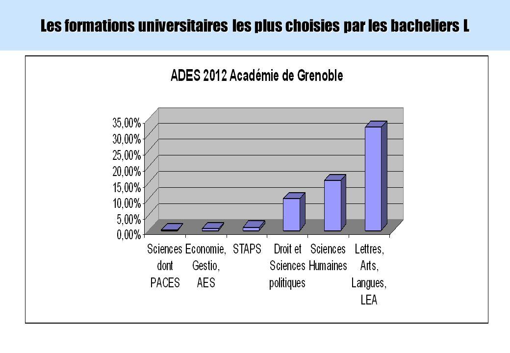 Les formations universitaires les plus choisies par les bacheliers L