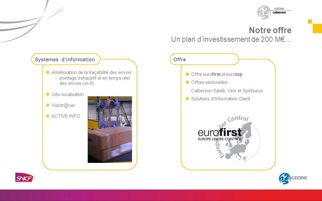 Notre offre Un plan d'investissement de 200 M€… Systèmes d'information