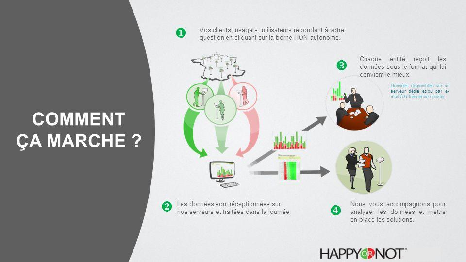  Vos clients, usagers, utilisateurs répondent à votre question en cliquant sur la borne HON autonome.