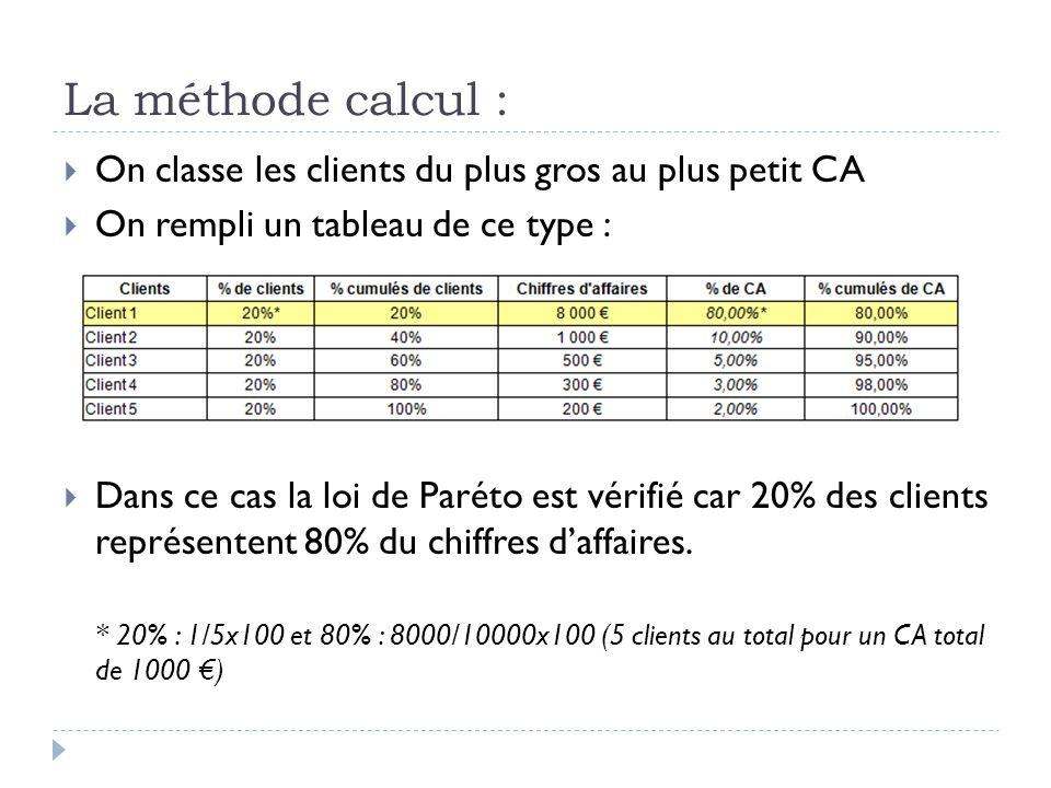 La méthode calcul : On classe les clients du plus gros au plus petit CA. On rempli un tableau de ce type :