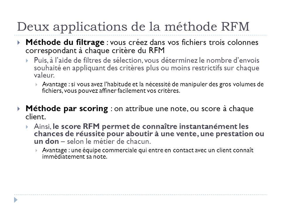 Deux applications de la méthode RFM