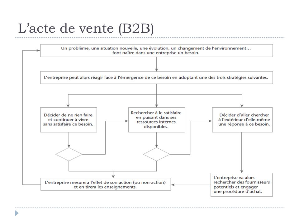 L'acte de vente (B2B)
